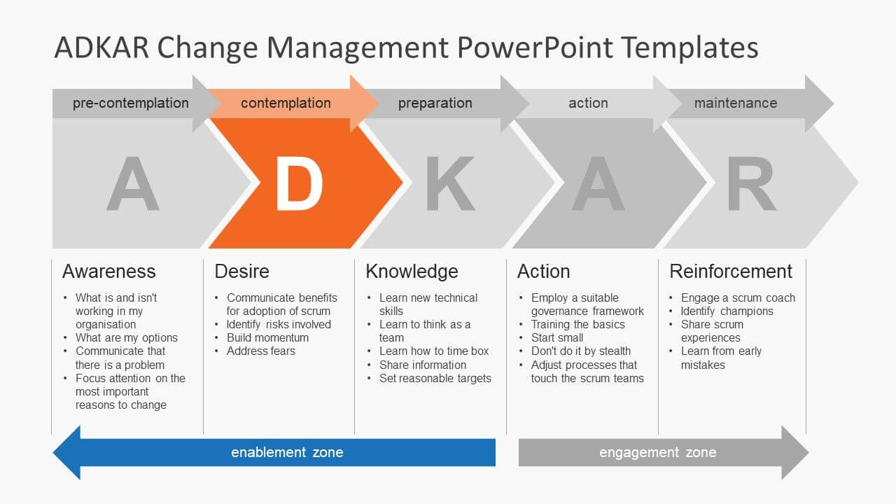 Adkar Change Management Plan Template Plans Powerpoint In Powerpoint Replace Template