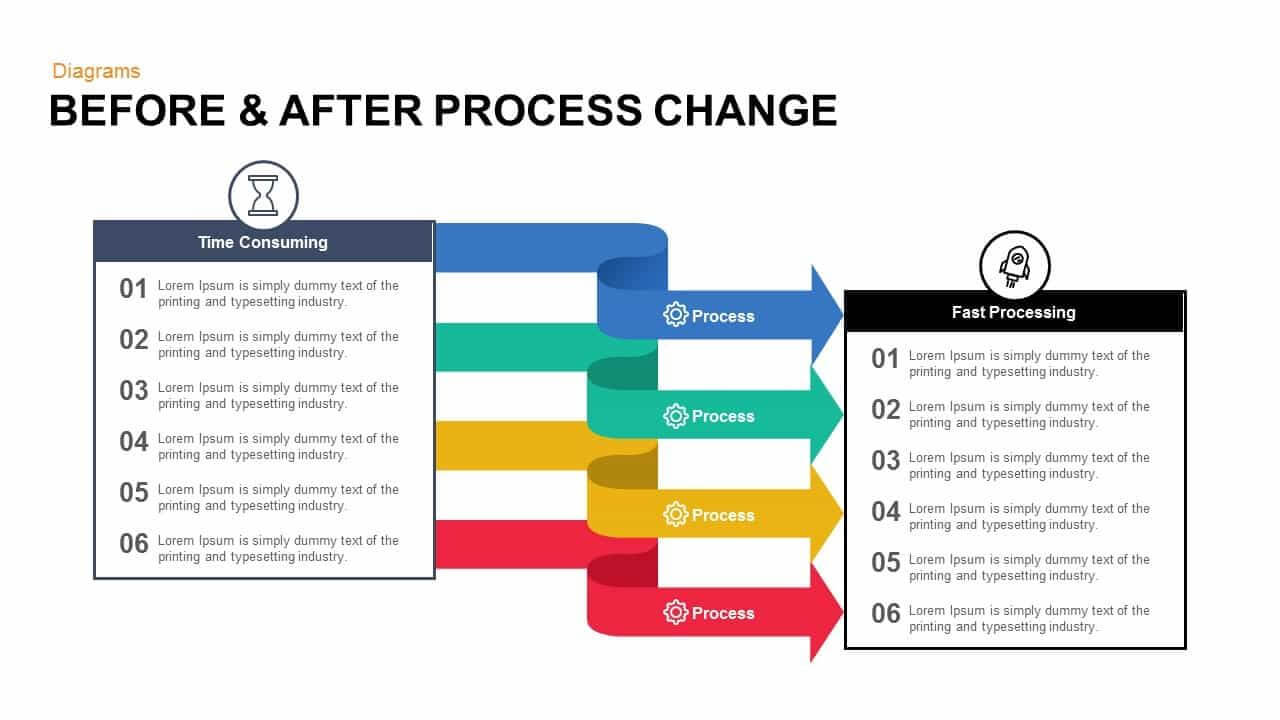 Before And After Process Change Powerpoint Template And In How To Change Powerpoint Template