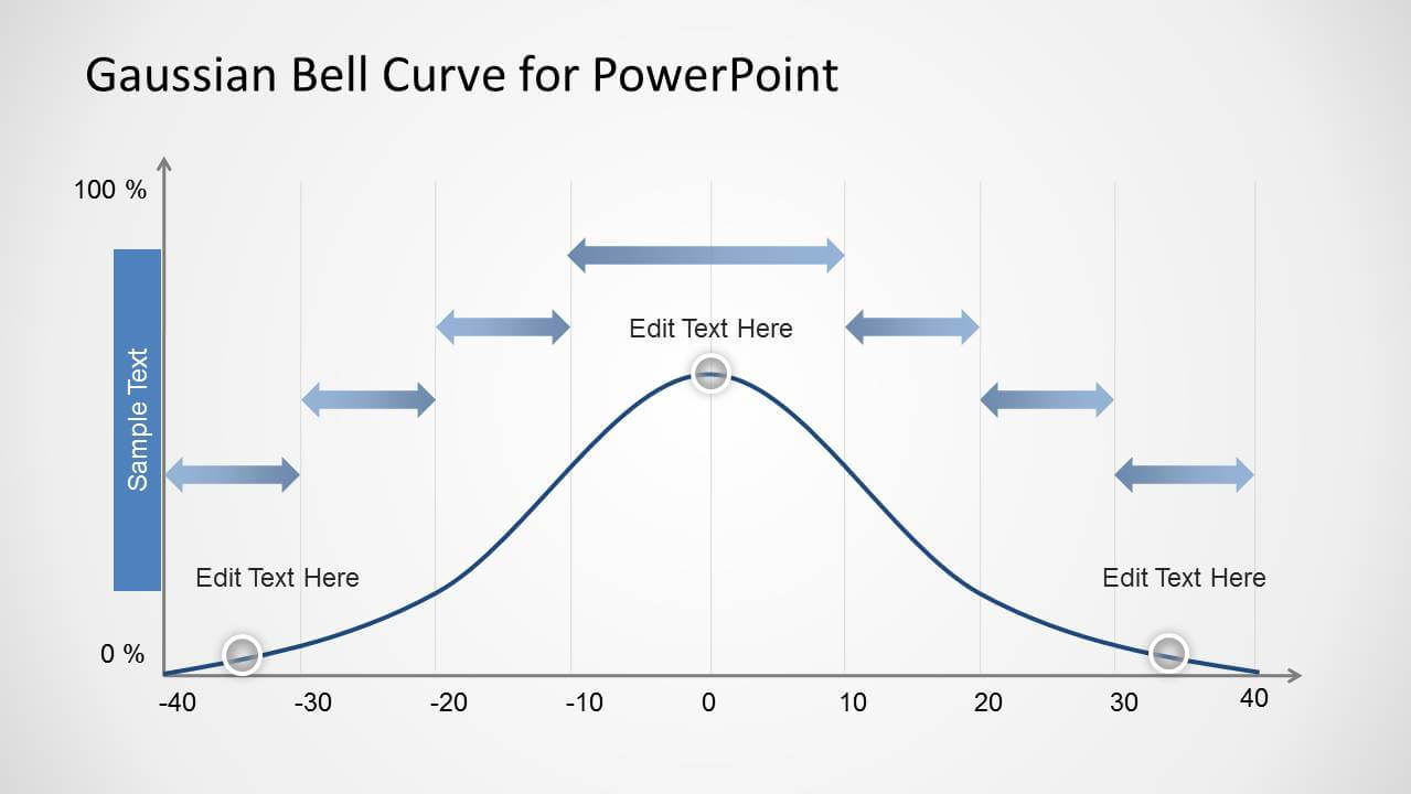 Gaussian Bell Curve Template For Powerpoint Throughout Powerpoint Bell Curve Template